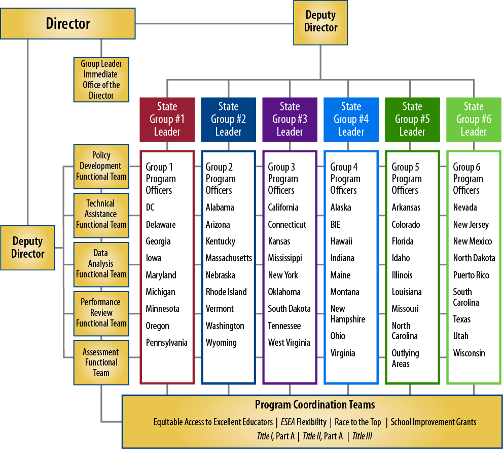 Oss structure and leadership - Organizational chart of the front office department ...