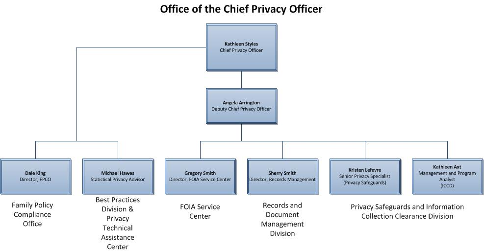 microsoft office organisational chart