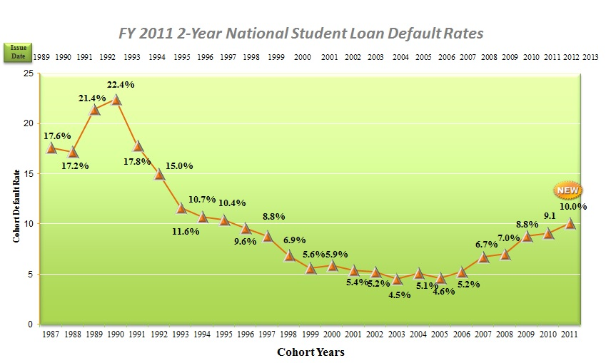 Graph of National Student Loan Default Rates
